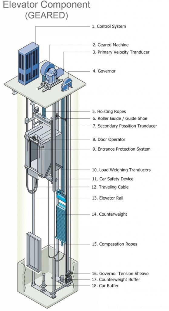 component elevator
