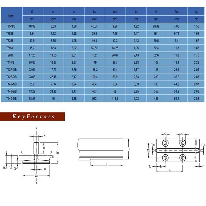 characteristics guide rail